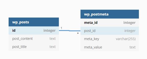 Original database model used in WordPress